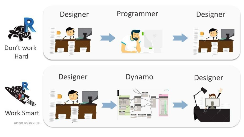 Designer vs Programmer BIM Schulungen Produkte BIM-Events
