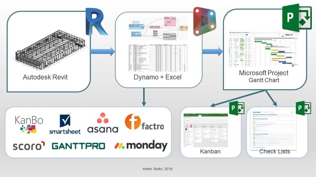 New BIM Course: Project Management in Revit with 4D Time and 5D Cost