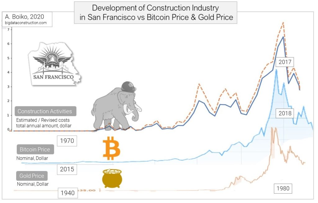 The 📈Ups and 📉Downs of the San Francisco Construction Industry. Trends and History of the Construction