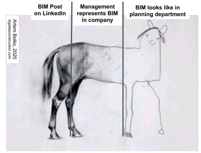Lobbyist Wars and BIM Development. Part 1: Format STEP-IFC and how Revit conquered the CAD world.