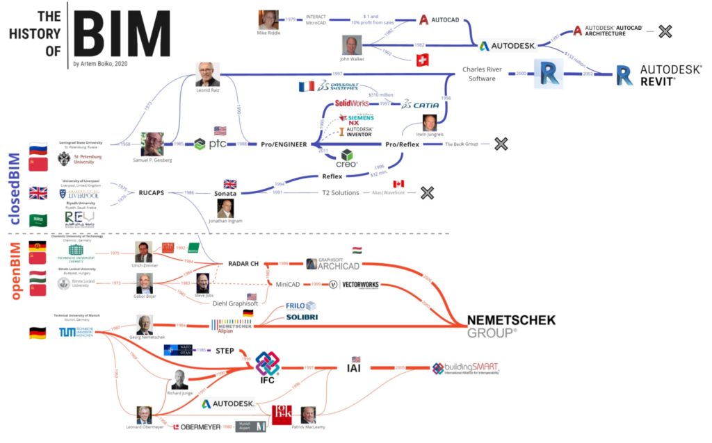 Lobbyist Wars and the Development of BIM. Part 3: Fathers of BIM Technologies. Who is behind the success of Autodesk and openBIM