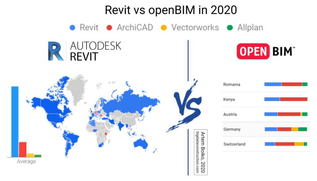 revit vs open bim BIM Schulungen Produkte BIM-Events